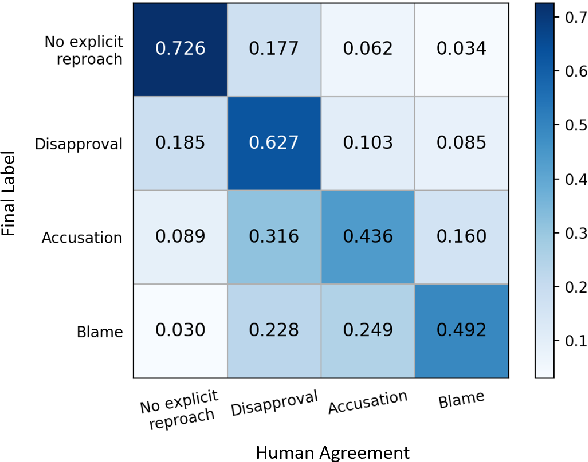 Figure 4 for Modeling the Severity of Complaints in Social Media