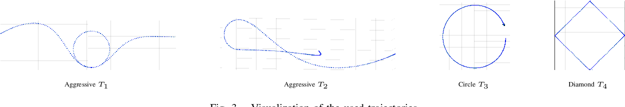 Figure 3 for Online Weight-adaptive Nonlinear Model Predictive Control