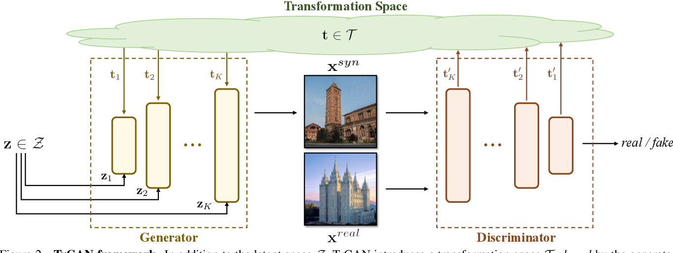 Figure 2 for Unsupervised Image Transformation Learning via Generative Adversarial Networks