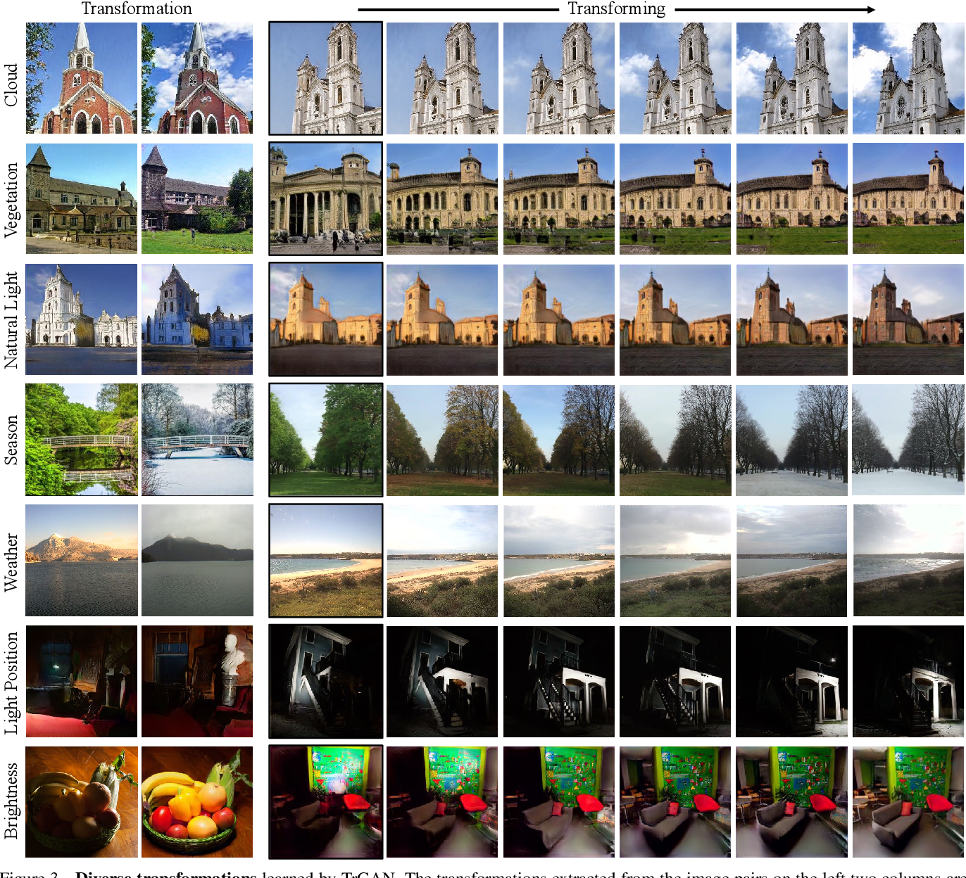 Figure 4 for Unsupervised Image Transformation Learning via Generative Adversarial Networks