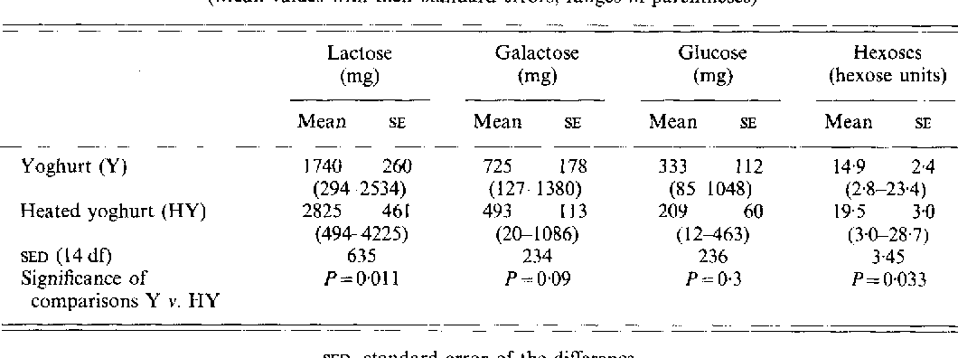 Table 3 from Effect of the microbial lactase (EC 3 2 1 23