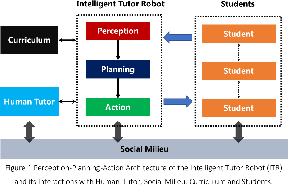 Figure 1 for Artificial Intelligence in Intelligent Tutoring Robots: A Systematic Review and Design Guidelines