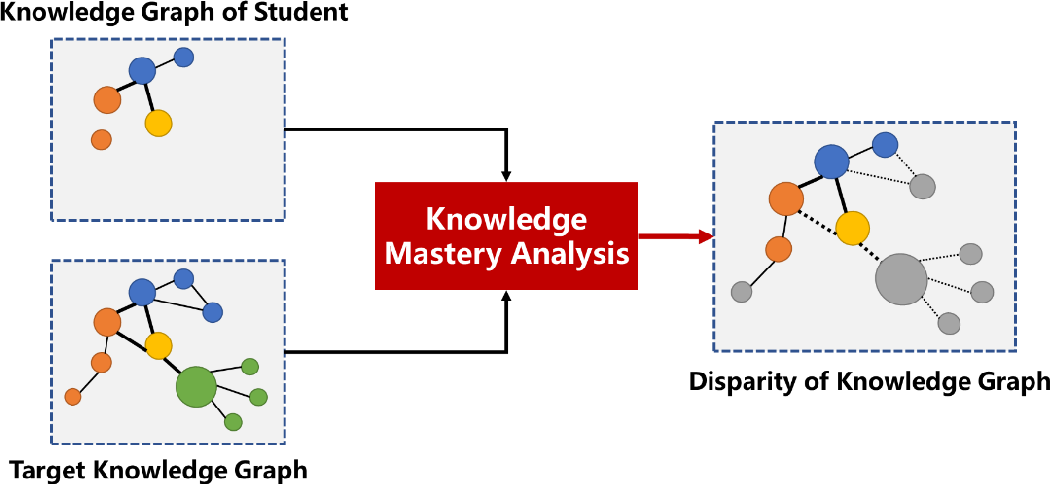 Figure 3 for Artificial Intelligence in Intelligent Tutoring Robots: A Systematic Review and Design Guidelines