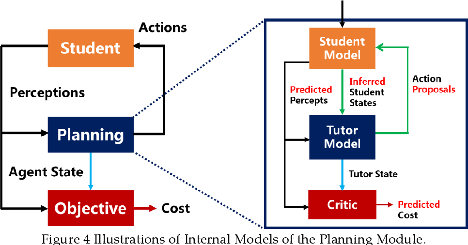Figure 4 for Artificial Intelligence in Intelligent Tutoring Robots: A Systematic Review and Design Guidelines
