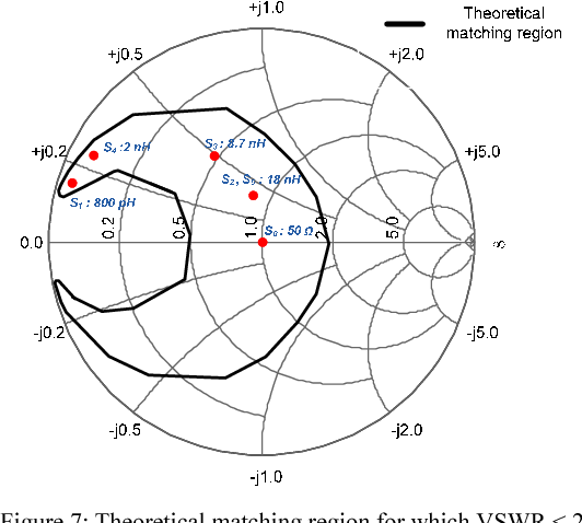 An Efficient Reference Based Adaptive Antenna Impedance Matching