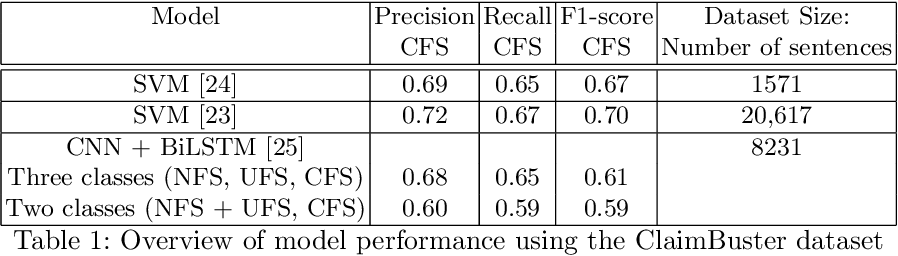 Figure 1 for Checkworthiness in Automatic Claim Detection Models: Definitions and Analysis of Datasets