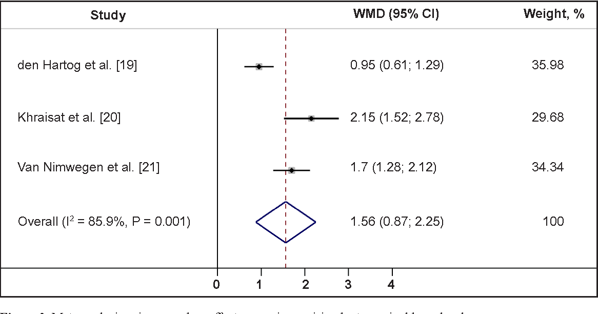 Figure 2. Meta-analysis using a random effects assessing peri-implant marginal bone level. Note: weights are from random effects analysis.