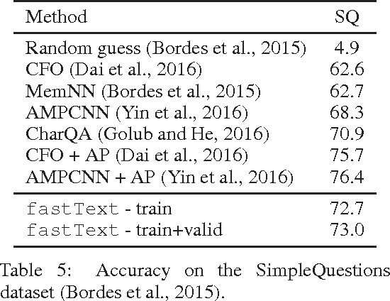 Figure 4 for Fast Linear Model for Knowledge Graph Embeddings