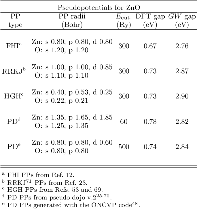 Table VIII from Reproducibility in $G_0W_0$ Calculations for