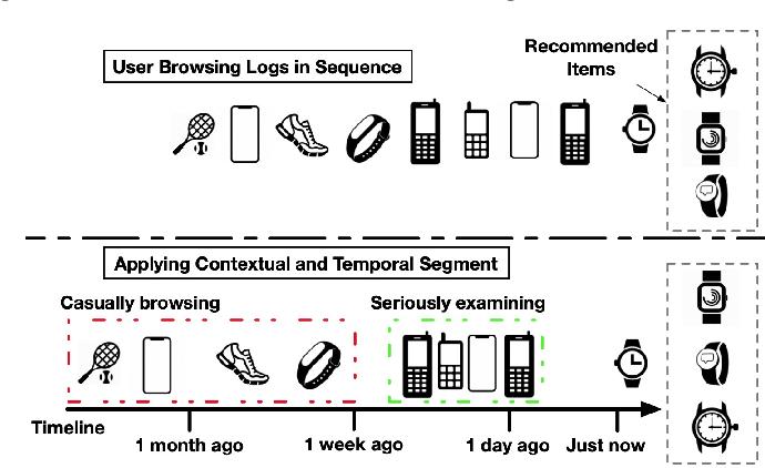 Figure 1 for Déjà vu: A Contextualized Temporal Attention Mechanism for Sequential Recommendation