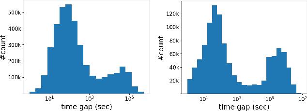 Figure 3 for Déjà vu: A Contextualized Temporal Attention Mechanism for Sequential Recommendation