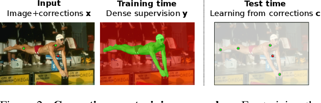 Figure 3 for Continuous Adaptation for Interactive Object Segmentation by Learning from Corrections