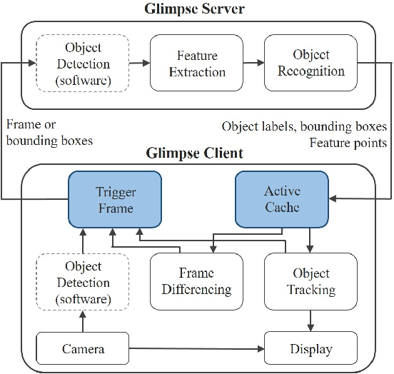 Figure 4 for A Survey on Edge Intelligence