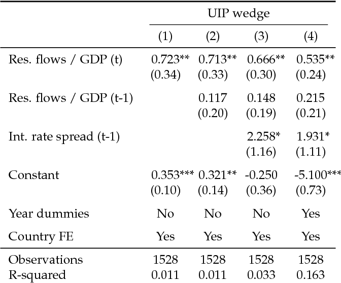 Table 1 from A Theory of Foreign Exchange Interventions - Semantic