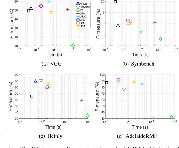 Figure 2 for Comparative evaluation of 2D feature correspondence selection algorithms