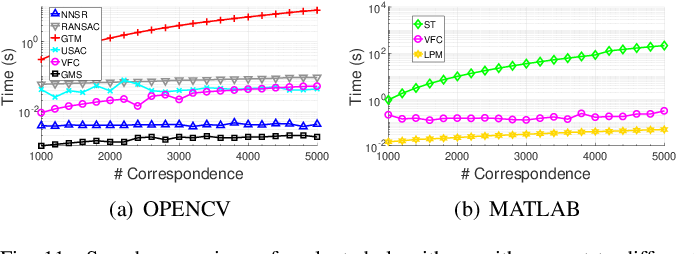 Figure 3 for Comparative evaluation of 2D feature correspondence selection algorithms