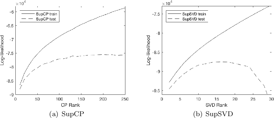 Figure 4 for Supervised multiway factorization