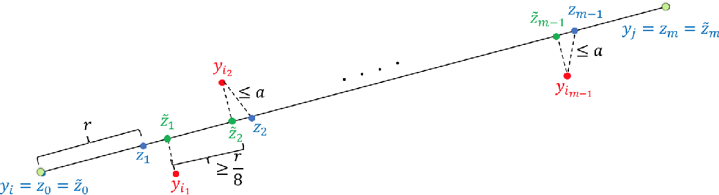 Figure 2 for Perturbation Bounds for Procrustes, Classical Scaling, and Trilateration, with Applications to Manifold Learning