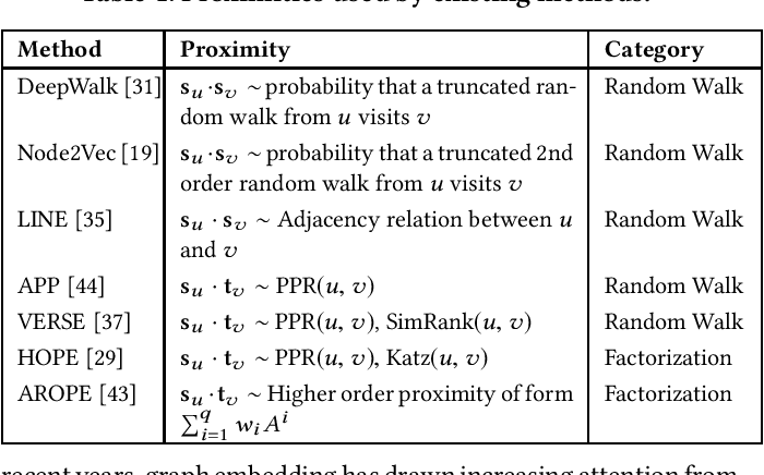 Figure 1 for Scalable Graph Embeddings via Sparse Transpose Proximities