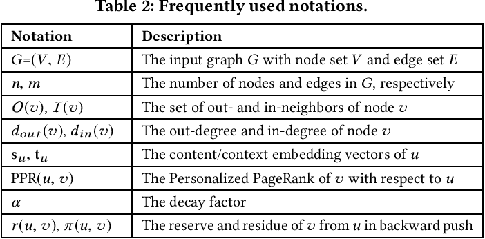 Figure 3 for Scalable Graph Embeddings via Sparse Transpose Proximities