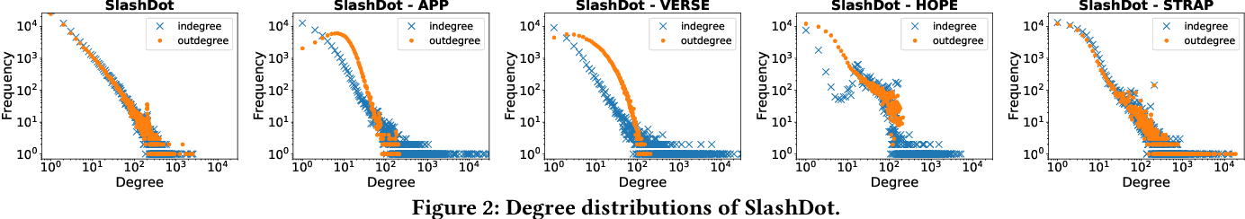 Figure 4 for Scalable Graph Embeddings via Sparse Transpose Proximities