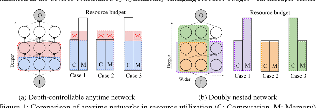 Figure 1 for Doubly Nested Network for Resource-Efficient Inference