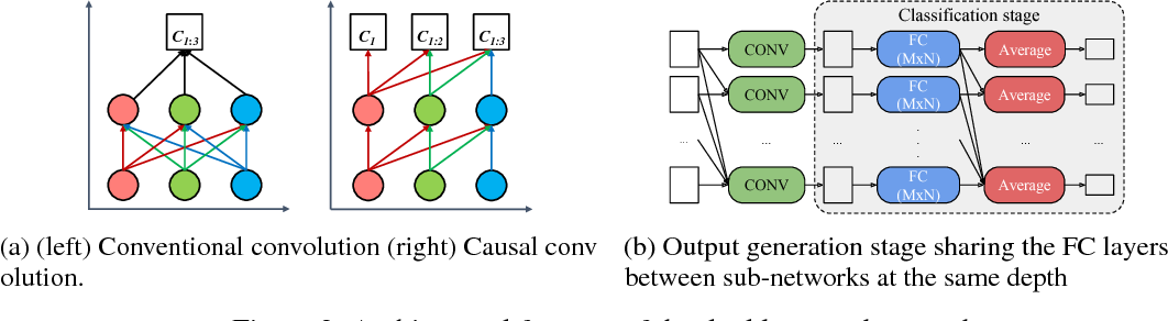Figure 2 for Doubly Nested Network for Resource-Efficient Inference