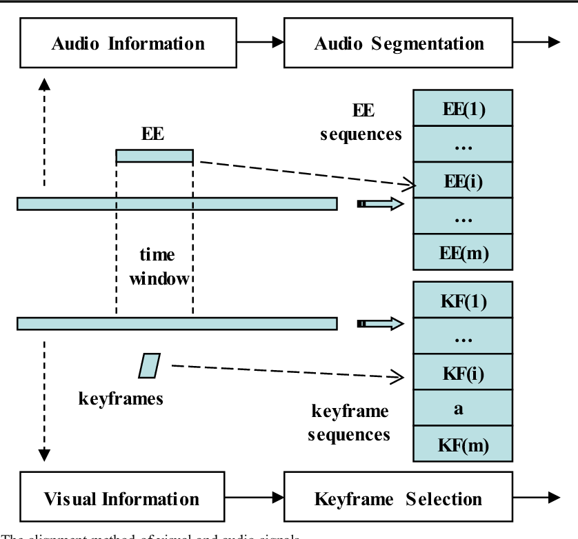 Figure 3 for Analyzing Periodicity and Saliency for Adult Video Detection