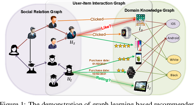 Figure 1 for Graph Learning based Recommender Systems: A Review