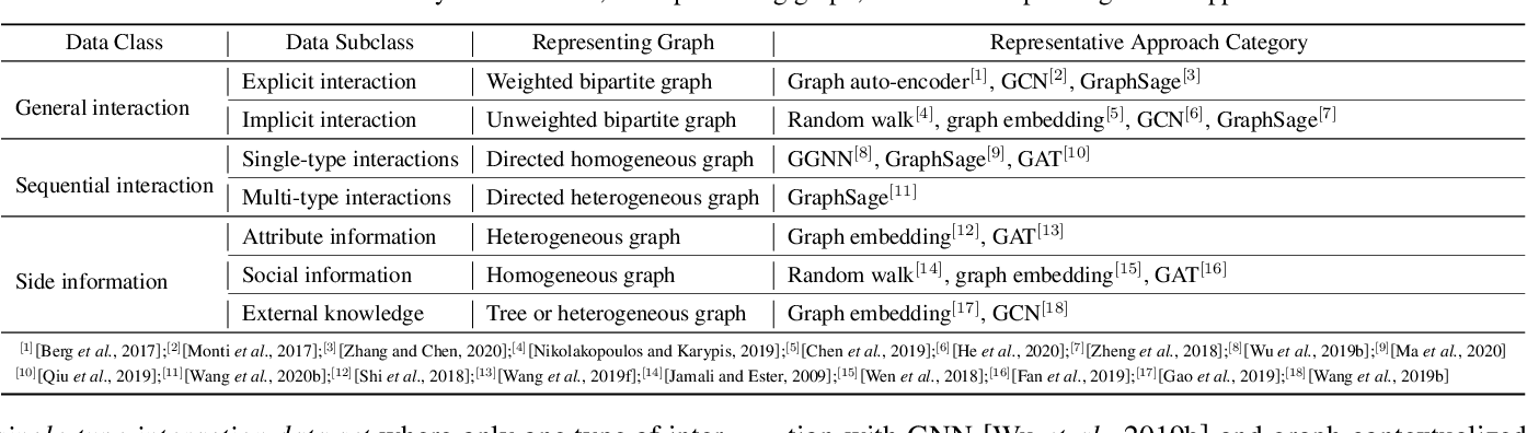 Figure 2 for Graph Learning based Recommender Systems: A Review