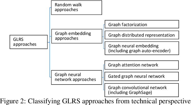 Figure 3 for Graph Learning based Recommender Systems: A Review