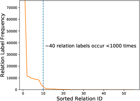 Figure 1 for Long-tail Relation Extraction via Knowledge Graph Embeddings and Graph Convolution Networks