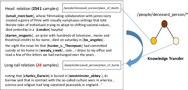 Figure 3 for Long-tail Relation Extraction via Knowledge Graph Embeddings and Graph Convolution Networks