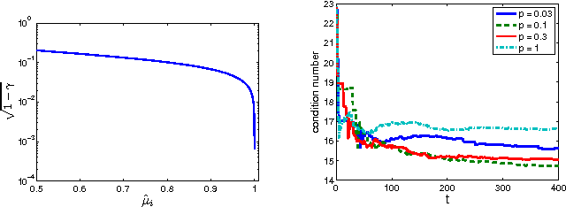 Figure 1 for Adjusting Leverage Scores by Row Weighting: A Practical Approach to Coherent Matrix Completion