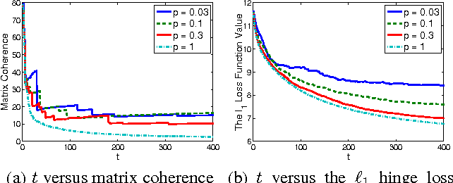Figure 3 for Adjusting Leverage Scores by Row Weighting: A Practical Approach to Coherent Matrix Completion