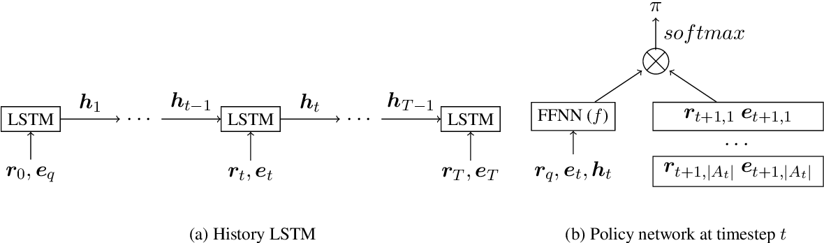 Figure 3 for Learning When Not to Answer: A Ternary Reward Structure for Reinforcement Learning based Question Answering