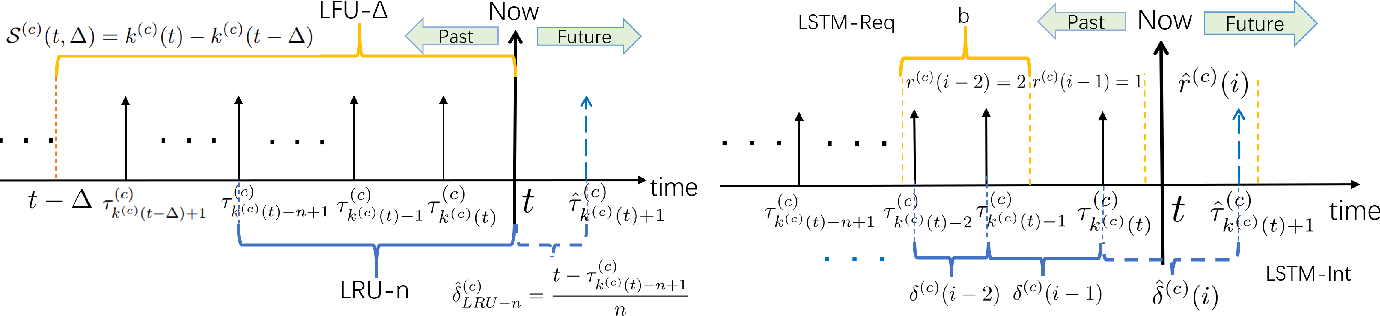 Figure 1 for Cocktail Edge Caching: Ride Dynamic Trends of Content Popularity with Ensemble Learning