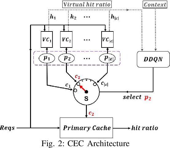 Figure 2 for Cocktail Edge Caching: Ride Dynamic Trends of Content Popularity with Ensemble Learning