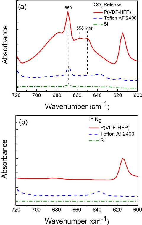 Figure 9 from P(VDF-HFP) Polymer as Sensing Material for