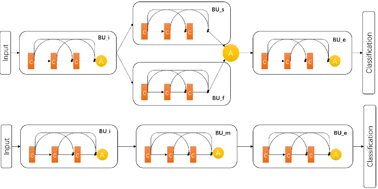 Figure 2 for GM-Net: Learning Features with More Efficiency