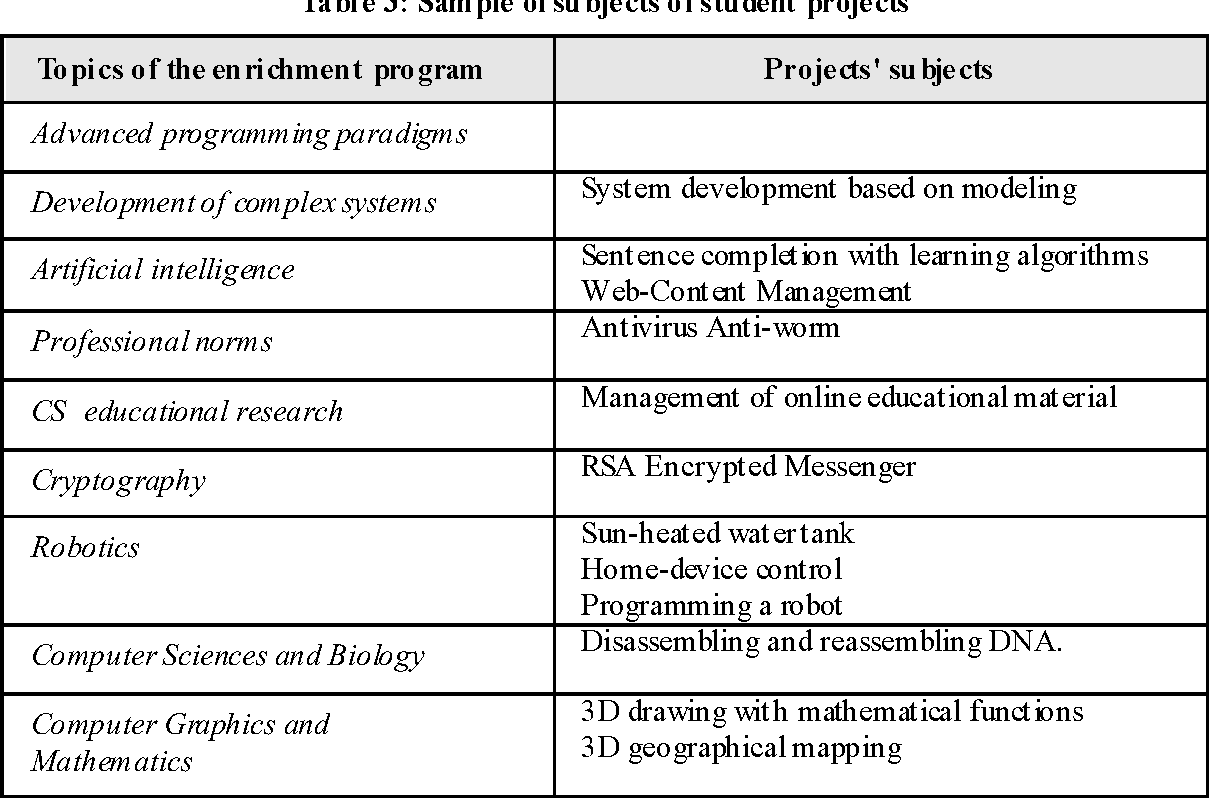 Table 3 from A Computer Science Educational Program for
