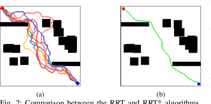 Figure 2 for Conditional Generative Adversarial Networks for Optimal Path Planning