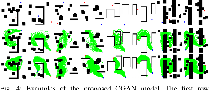 Figure 4 for Conditional Generative Adversarial Networks for Optimal Path Planning