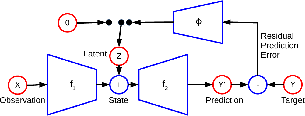 Figure 1 for Prediction Under Uncertainty with Error-Encoding Networks