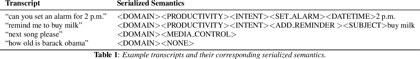 Figure 1 for From Audio to Semantics: Approaches to end-to-end spoken language understanding