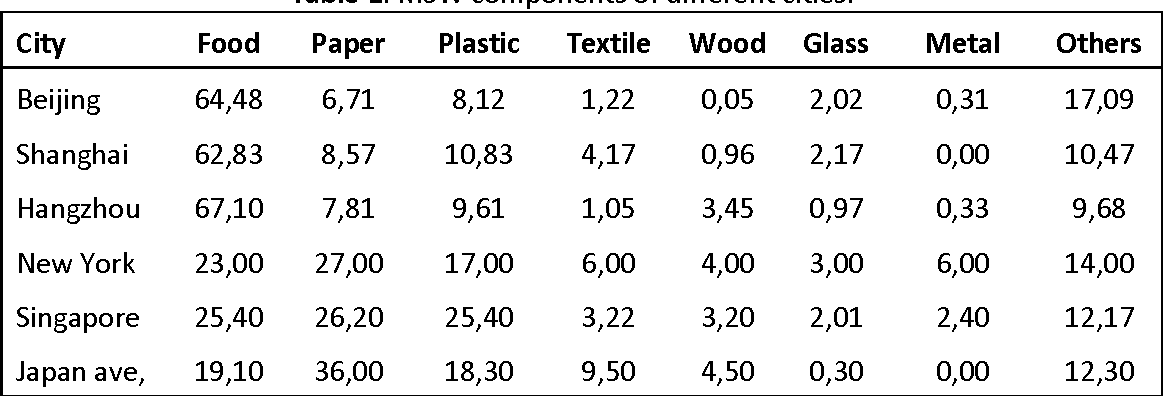 Table 1: MSW components of different cities.15