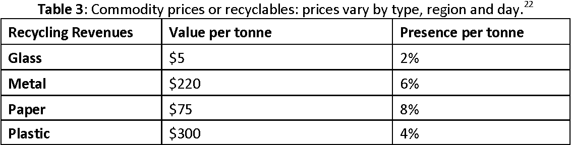 Table 3: Commodity prices or recyclables: prices vary by type, region and day.22