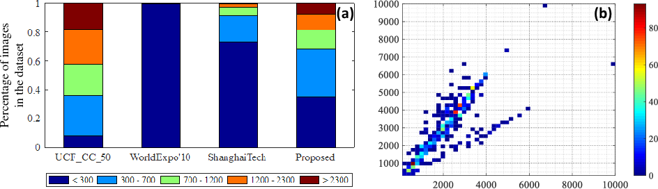 Figure 3 for Composition Loss for Counting, Density Map Estimation and Localization in Dense Crowds