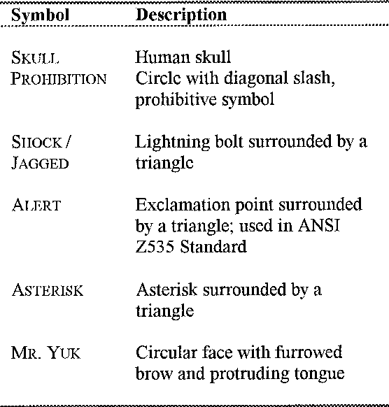 Users Hazard Perceptions Of Warning Components An Examination Of