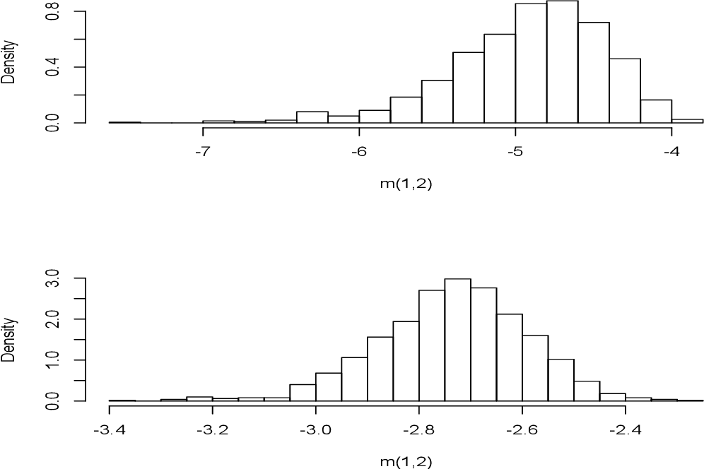 Figure 1 for Multivariate Smoothing via the Fourier Integral Theorem and Fourier Kernel